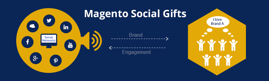 Social-Gifts