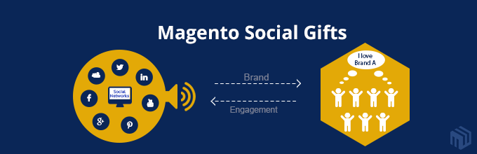 Promote Your Brand On Social Networks With Magento Social Gifts