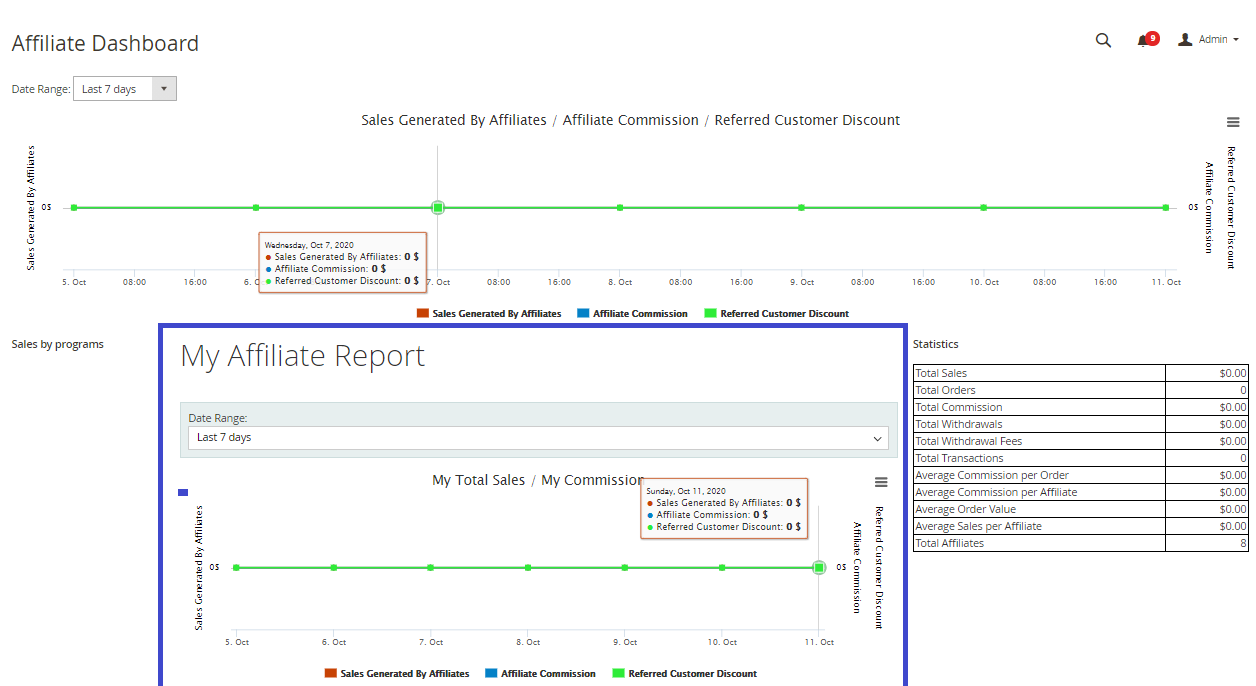 Affiliates can keep track of their transaction by reports